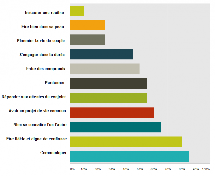 sondage-les-choses-les-plus-importantes-quand-on-est-en-couple