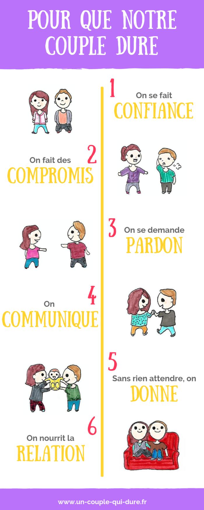 infographie couple qui dure